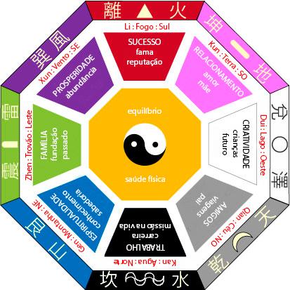 Feng shui blog da casa de miguel - Feng shui casa ...
